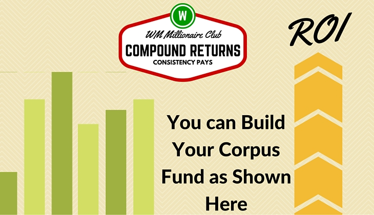 WealthMania Corpus Fund